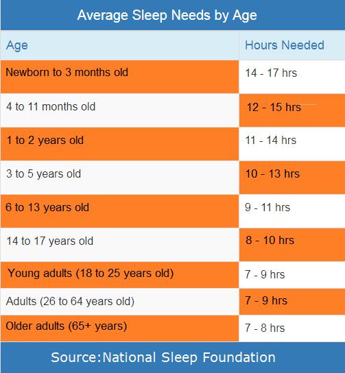 Average Sleep Needs by Age chart