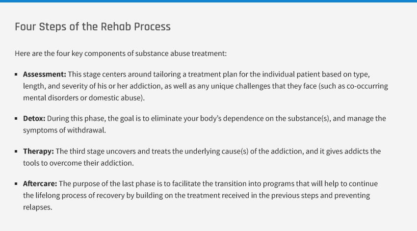 Substance Abuse Addiction Rehab steps